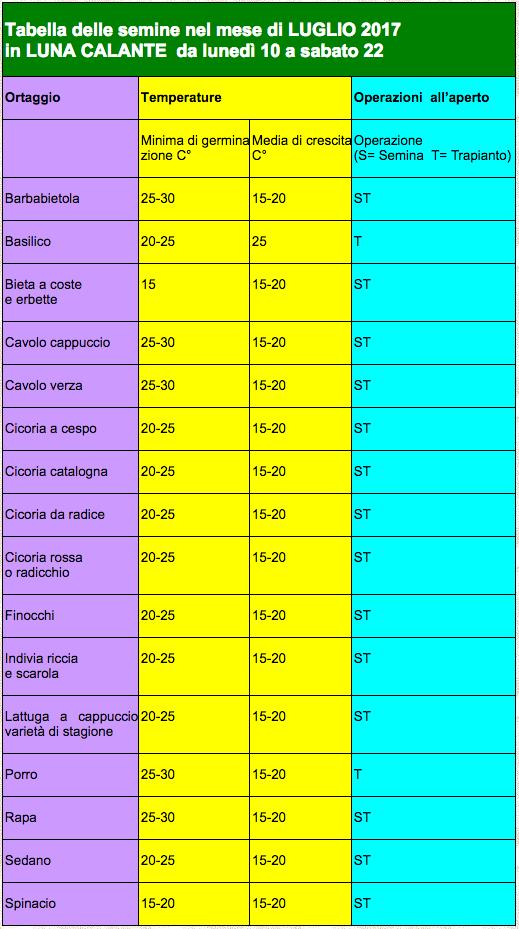 Calendario Semina E Raccolta Ortaggi.Calendario Lunare Delle Semine Orto Di Luglio Giardini